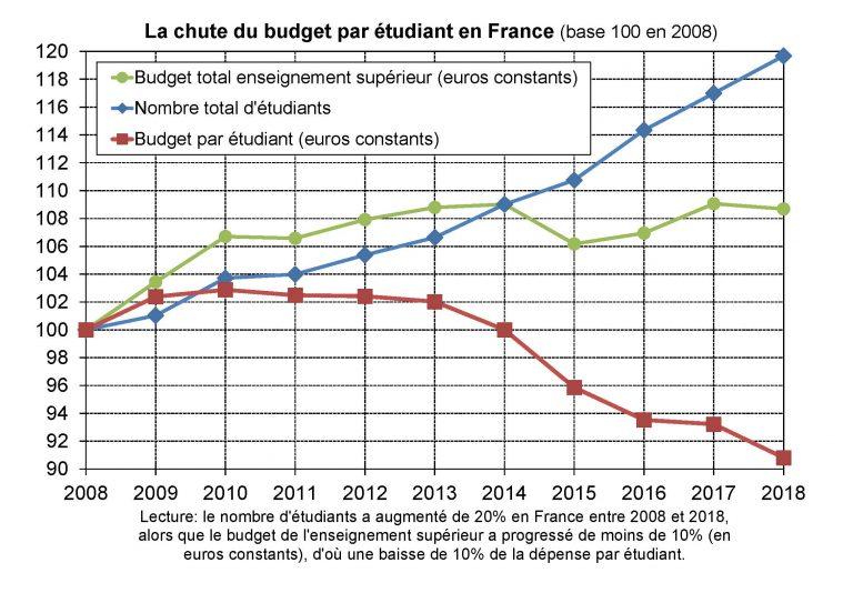 Les chiffres montrent une diminution de la dépense publique par étudiant en euros constants (source, Picketty, dans Lemonde.fr
