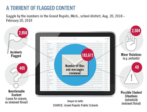 Capture d'écran d'une visualisation présentant les rapports d'incidents de Gaggle sur les écoles publiques de Grand Rapids