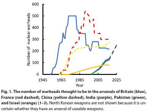 """Les arsenaux nucléaires britannique (bleu), français (traits rouges), chinois (traits jaunes), indien (pourpre), pakistanais (vert) et israëlien (orange). Au regard de son poids démographique, géopolitique et économique, la Chine adopte un profil """"modeste"""" particulièrement malin (la """"garantie"""" nucléaire pour un coût modeste au regard des arsenaux américains et russes)."""