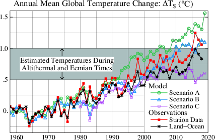 Mise à jour du graphique de l'article de 1988 de Hansen et al. Les observations de la température planétaire sont en données de stations météo tandis que la courbe noire (Land-Océan) résulte de l'analyse des données météo