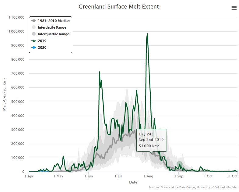 Changement climatique (suite) Fonte-Groenland-2019
