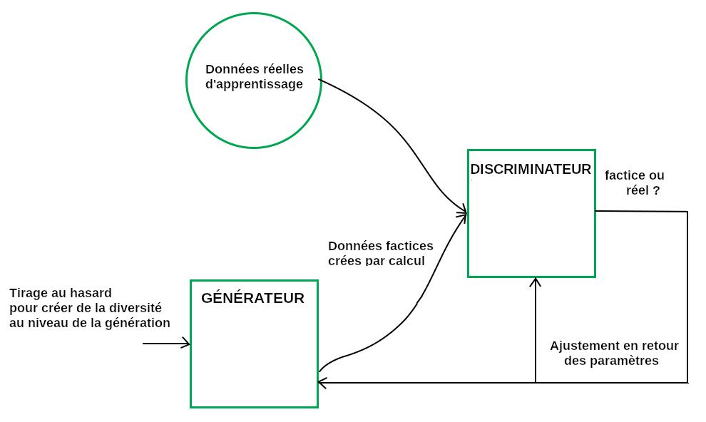 Architecture d'un réseau de type GAN
