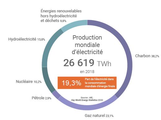 Nucléaire ou renouvelables ? le vrai débat – {Sciences²} - Le Monde