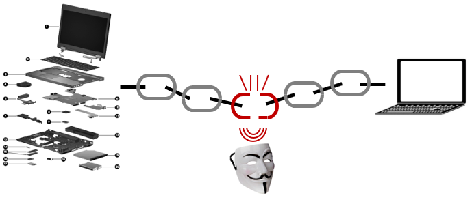 Cette image la rupture de la chaîne de confiances. Elle montre sur la gauche un éclaté d'un ordinateur en multiples composants, au milieu une chaîne avec un maillon rompu et à droite l'ordinateur de l'utilisateur